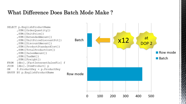 batch mode difference