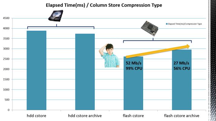 cstore compression