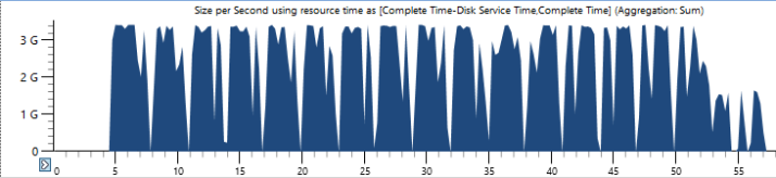 IO throughput heap scan