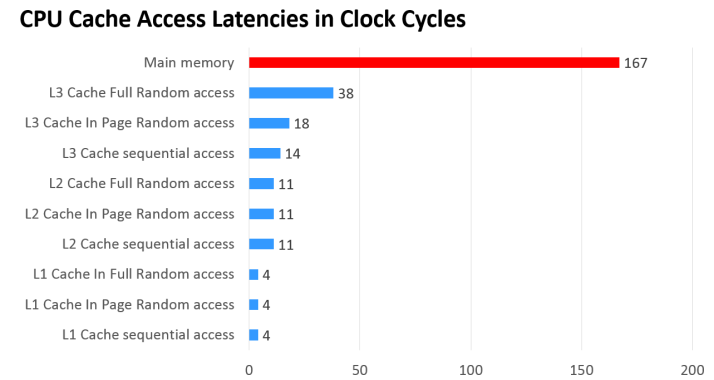 CPU Cache Access in CPU Cycles