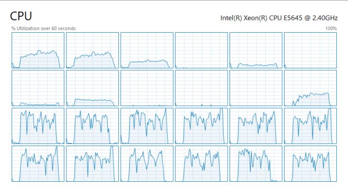 CPU Utilisation by logical processor NUMA Node 1