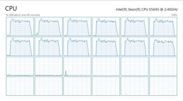 CPU Utilisation by logical processor