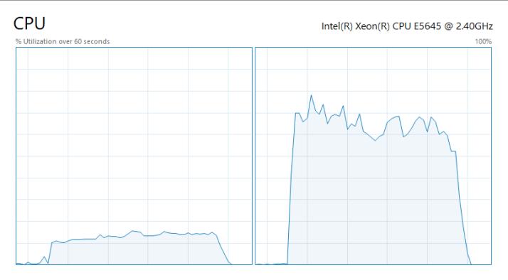 CPU Utilisation by NUMA node