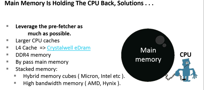 Memory holding the CPU back