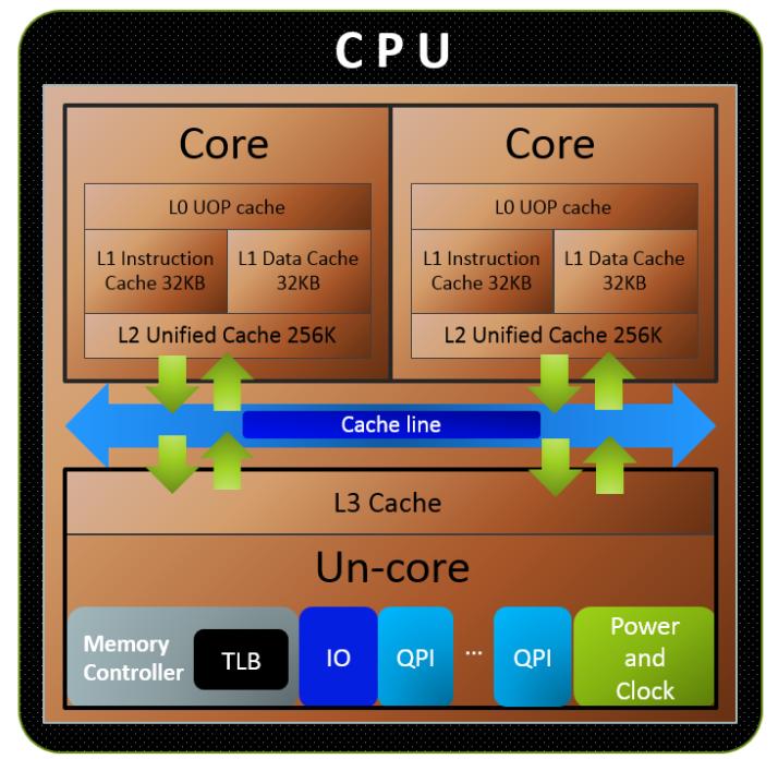 inter core