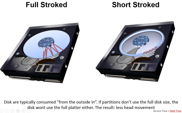 full vs short stroked disk