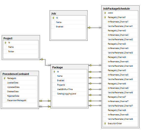 An Introduction To Ssis Etl Frameworks Part 2