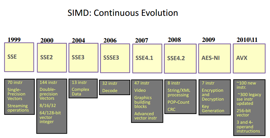 Under The Hood Of The Batch Engine Simd With Sql Server 2016 Ctp 2