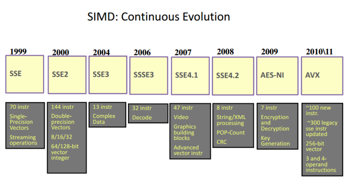 SIMD evolution