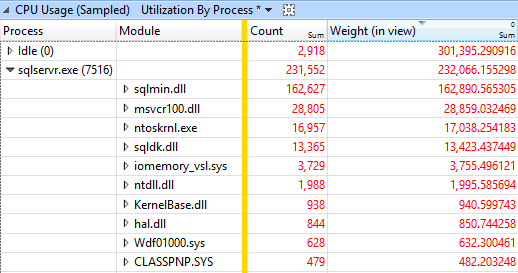 SQL 2014 most CPU intensive modules