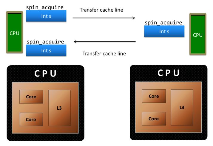 spinlock_cacheline