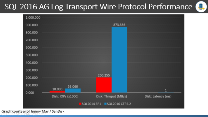Ag Wire Protocol