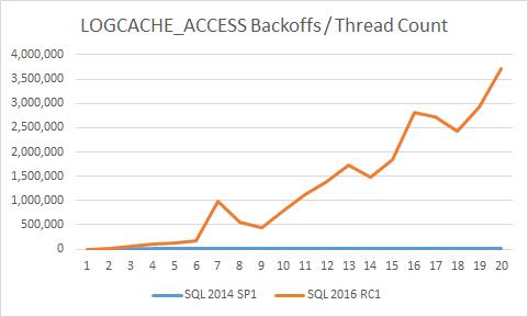 logcache_access back off