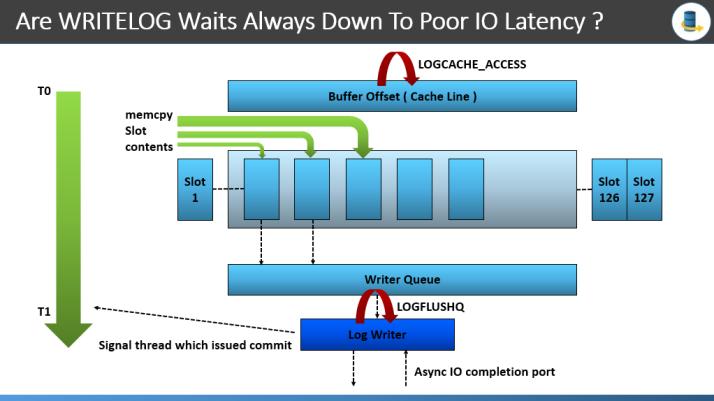 logcache_access