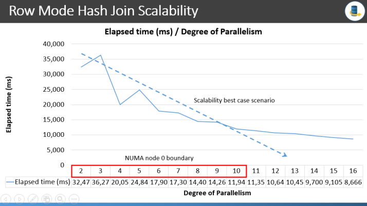 row mode hash join scalability
