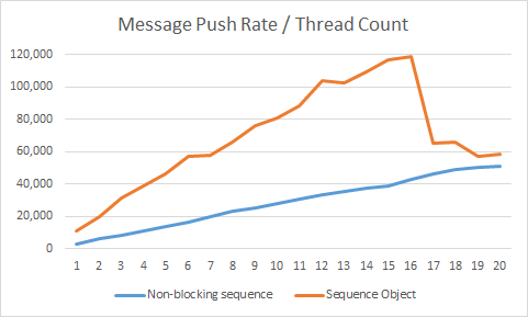 message-push-rate-thread-count