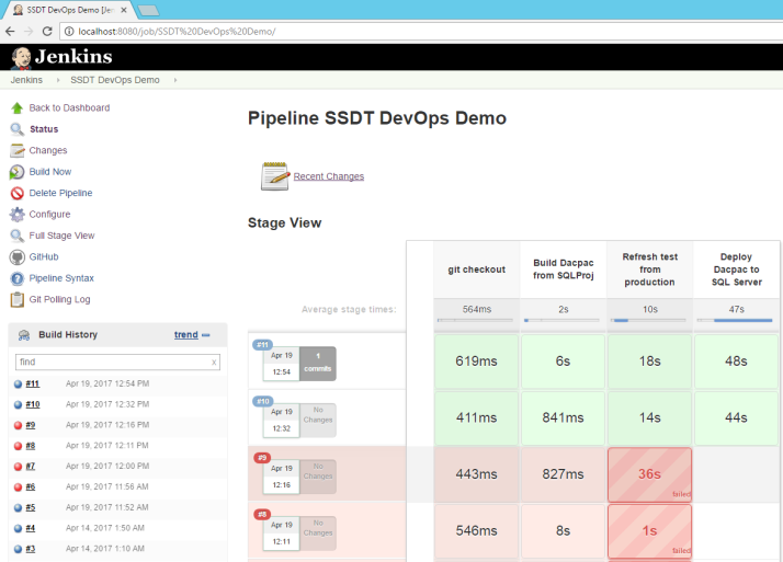 Automated SQL Server Data Tools Build Pipelines Using