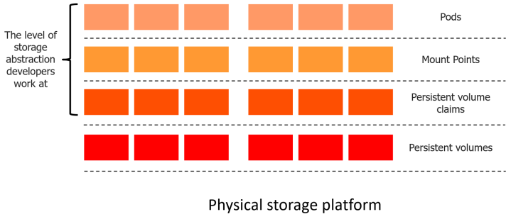 K8_storage