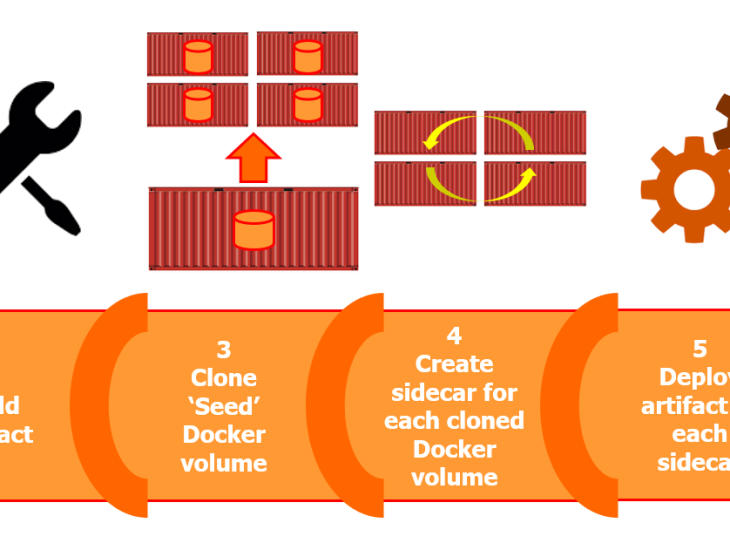 Scaling Out CI Pipelines With Azure Devops, Docker and SQL
